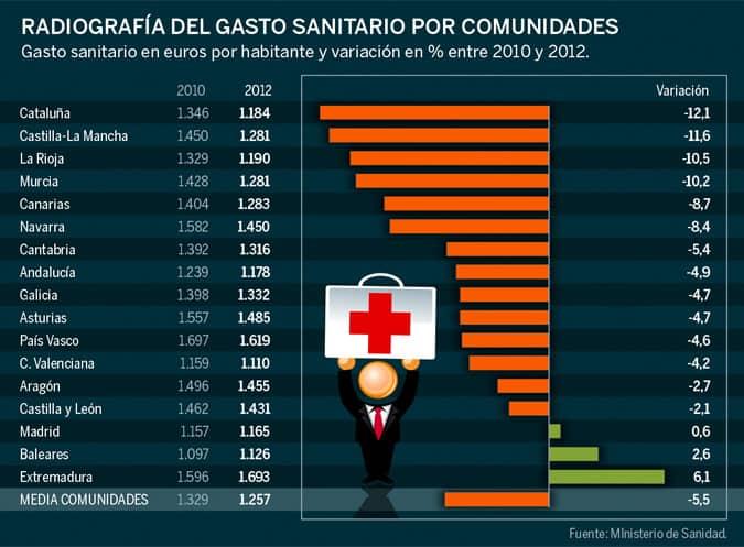 deficid sanidad publica